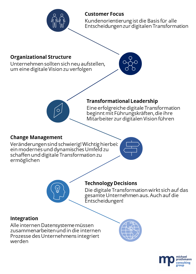 12 Schritte zur digitalen Transformation
